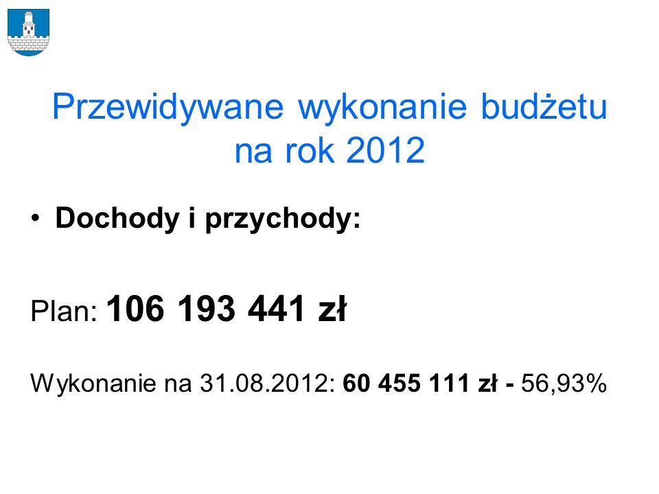 Przewidywane wykonanie budżetu na rok 2012 Dochody i przychody: Plan: 106 193 441 zł Wykonanie na 31.08.2012: 60 455 111 zł - 56,93%
