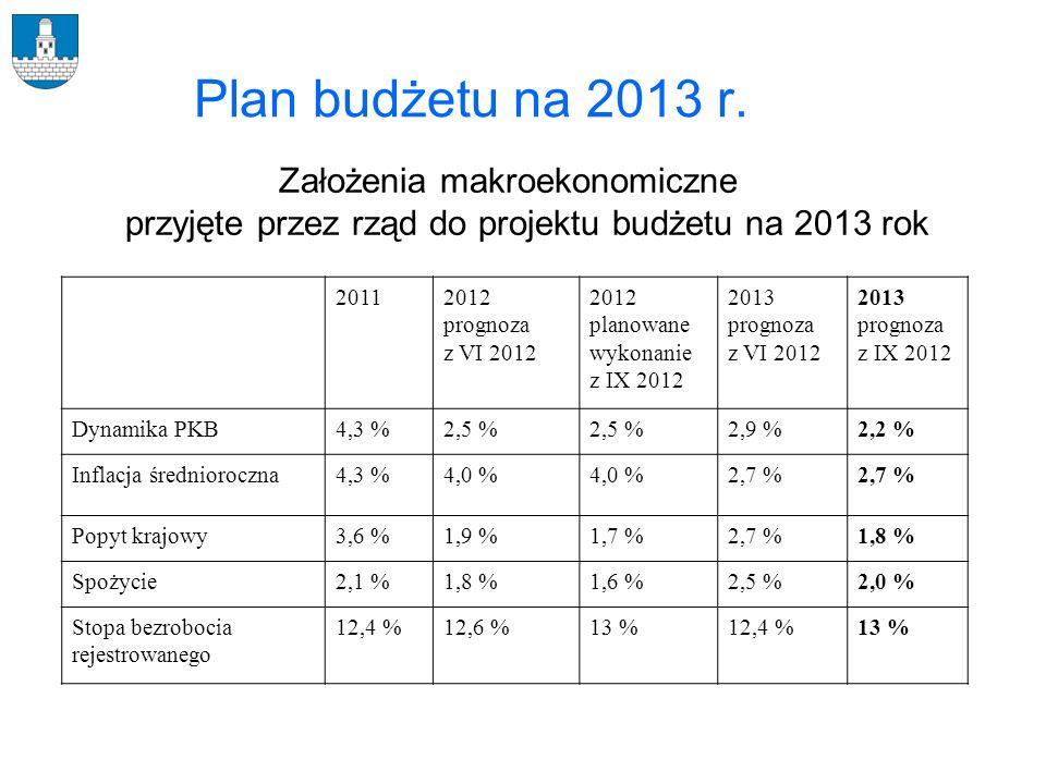 Plan budżetu na 2013 r. Założenia makroekonomiczne przyjęte przez rząd do projektu budżetu na 2013 rok 20112012 prognoza z VI 2012 2012 planowane wyko