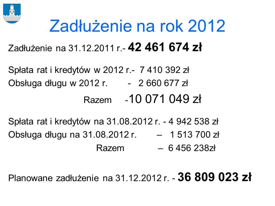 Zadłużenie na rok 2012 Zadłużenie na 31.12.2011 r.- 42 461 674 zł Spłata rat i kredytów w 2012 r.- 7 410 392 zł Obsługa długu w 2012 r. - 2 660 677 zł