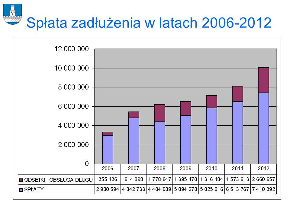 Spłata zadłużenia w latach 2006-2012