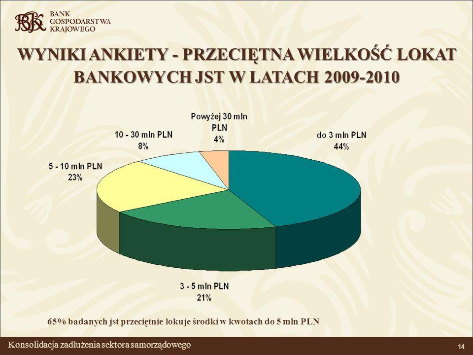 BANK GOSPODARSTWA KRAJOWEGO 14 WYNIKI ANKIETY - PRZECIĘTNA WIELKOŚĆ LOKAT BANKOWYCH JST W LATACH 2009-2010 65% badanych jst przeciętnie lokuje środki w kwotach do 5 mln PLN Konsolidacja zadłużenia sektora samorządowego