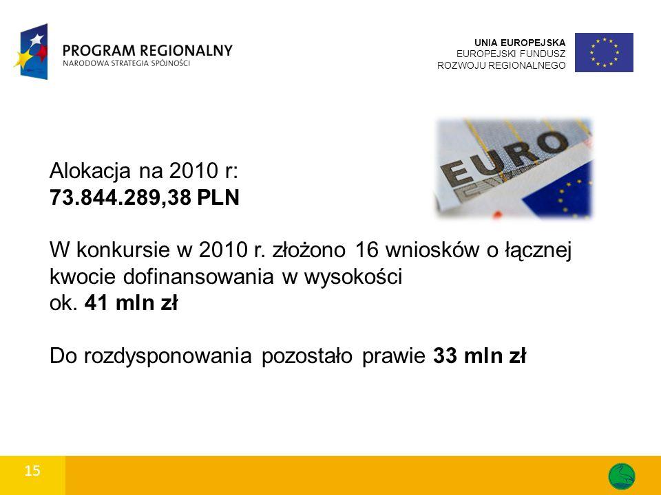 15 UNIA EUROPEJSKA EUROPEJSKI FUNDUSZ ROZWOJU REGIONALNEGO 15 Alokacja na 2010 r: 73.844.289,38 PLN W konkursie w 2010 r.