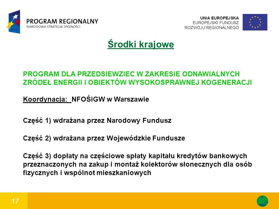 17 UNIA EUROPEJSKA EUROPEJSKI FUNDUSZ ROZWOJU REGIONALNEGO Środki krajowe PROGRAM DLA PRZEDSIEWZIEC W ZAKRESIE ODNAWIALNYCH ZRÓDEŁ ENERGII I OBIEKTÓW WYSOKOSPRAWNEJ KOGENERACJI Koordynacja: NFOŚiGW w Warszawie Część 1) wdrażana przez Narodowy Fundusz Część 2) wdrażana przez Wojewódzkie Fundusze Część 3) dopłaty na częściowe spłaty kapitału kredytów bankowych przeznaczonych na zakup i montaż kolektorów słonecznych dla osób fizycznych i wspólnot mieszkaniowych