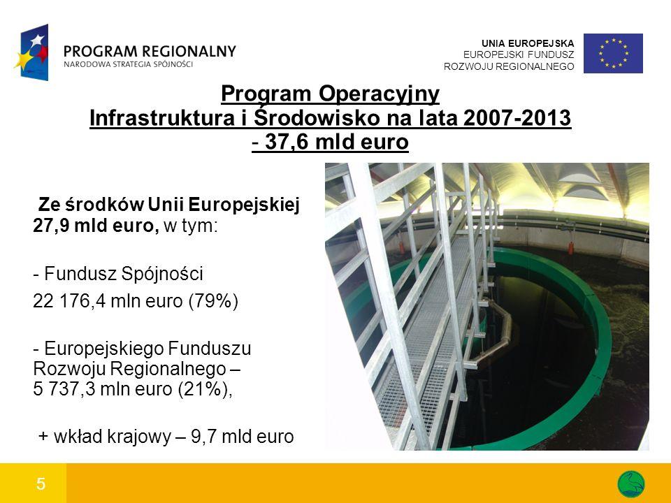 6 UNIA EUROPEJSKA EUROPEJSKI FUNDUSZ ROZWOJU REGIONALNEGO POIiŚ - Działanie 9.4 Wytwarzanie energii ze źródeł odnawialnych Budżet działania: 1,76 mld euro Rodzaje projektów: dotyczące budowy lub zwiększenia mocy jednostek wytwarzania energii elektrycznej wykorzystujących energię: wiatru, wody w małych elektrowniach wodnych do 10 MW, biogazu i biomasy albo projekty dotyczące budowy lub zwiększenia mocy jednostek wytwarzania ciepła przy wykorzystaniu energii geotermalnej lub słonecznej.