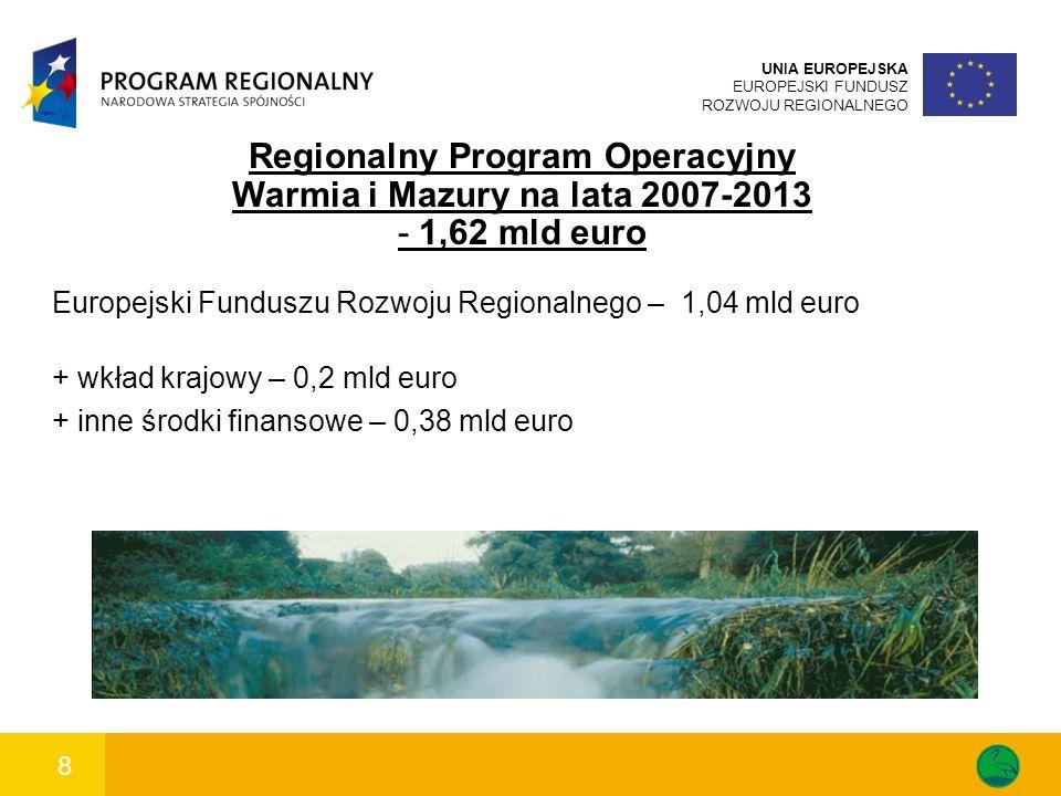 8 UNIA EUROPEJSKA EUROPEJSKI FUNDUSZ ROZWOJU REGIONALNEGO Regionalny Program Operacyjny Warmia i Mazury na lata 2007-2013 - 1,62 mld euro Europejski Funduszu Rozwoju Regionalnego – 1,04 mld euro + wkład krajowy – 0,2 mld euro + inne środki finansowe – 0,38 mld euro