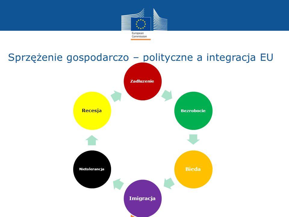 Sprzężenie gospodarczo – polityczne a integracja EU Bezrobocie Bieda Imigracja Nietolerancja Recesja Zadluzenie