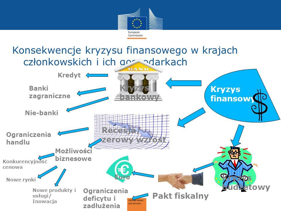 Kryzys finansowy Kryzys bankowy Kryzys budżetowy Recesja/ zerowy wzrost Kredyt Nowe rynki Nie-banki Banki zagraniczne Ograniczenia handlu Euro Pakt fiskalny Konkurencyjność cenowa Nowe produkty i usługi/ Inowacja Możliwości biznesowe Ograniczenia deficytu i zadłużenia