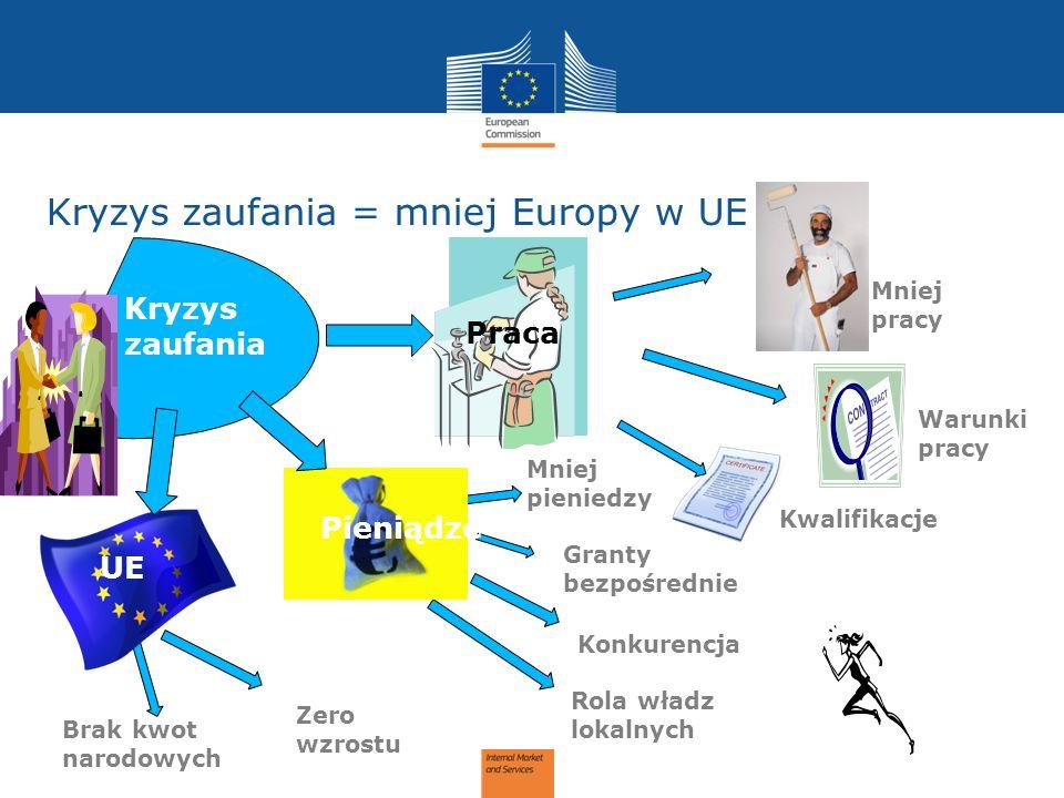 Kryzys zaufania = mniej Europy w UE Kryzys zaufania Praca Mniej pracy Warunki pracy Kwalifikacje Granty bezpośrednie Konkurencja Rola władz lokalnych Zero wzrostu Brak kwot narodowych Mniej pieniedzy Pieniądze UE