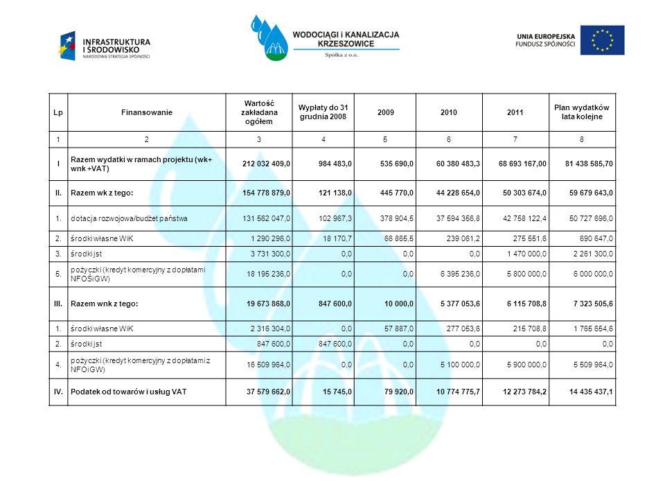 LpFinansowanie Wartość zakładana ogółem Wypłaty do 31 grudnia 2008 200920102011 Plan wydatków lata kolejne 12345678 I Razem wydatki w ramach projektu