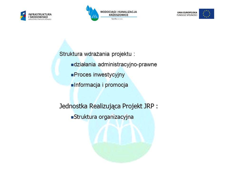 Struktura wdrażania projektu : działania administracyjno-prawne działania administracyjno-prawne Proces inwestycyjny Proces inwestycyjny Informacja i
