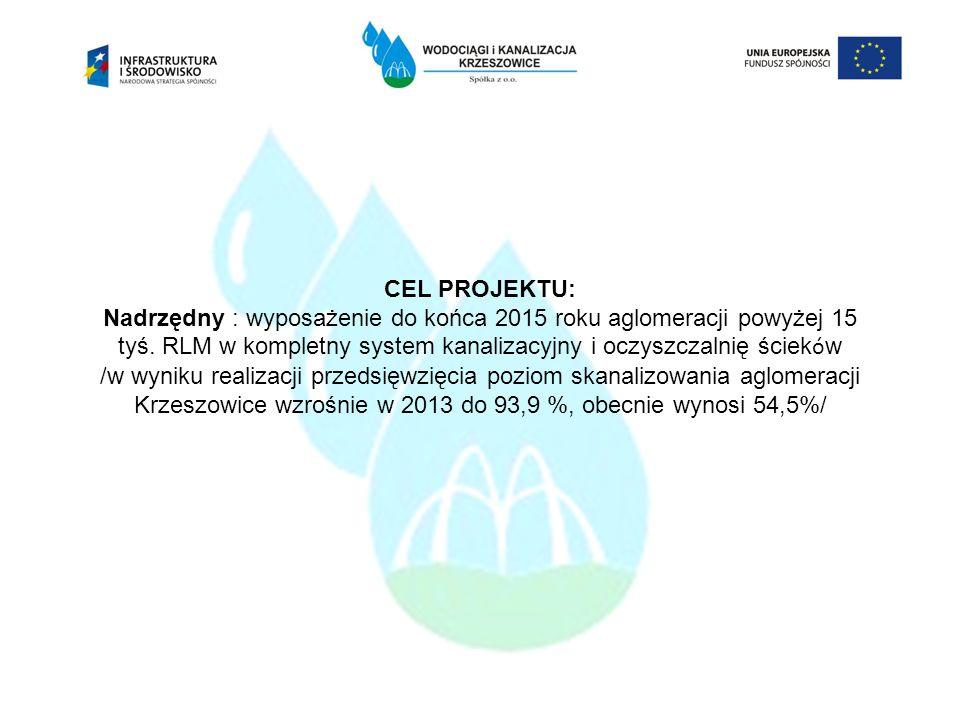 CEL PROJEKTU: Nadrzędny : wyposażenie do końca 2015 roku aglomeracji powyżej 15 tyś. RLM w kompletny system kanalizacyjny i oczyszczalnię ściek ó w /w