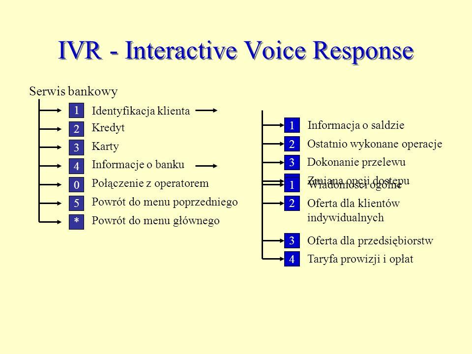 IVR - Interactive Voice Response Serwis bankowy Powrót do menu poprzedniego 1 2 4 3 0 Identyfikacja klienta Kredyt Karty Informacje o banku Połączenie