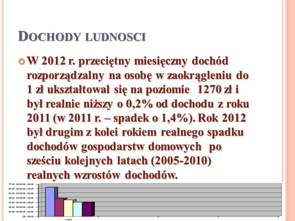 D OCHODY LUDNOSCI W 2012 r. przeciętny miesięczny dochód rozporządzalny na osobę w zaokrągleniu do 1 zł ukształtował się na poziomie 1270 zł i był rea