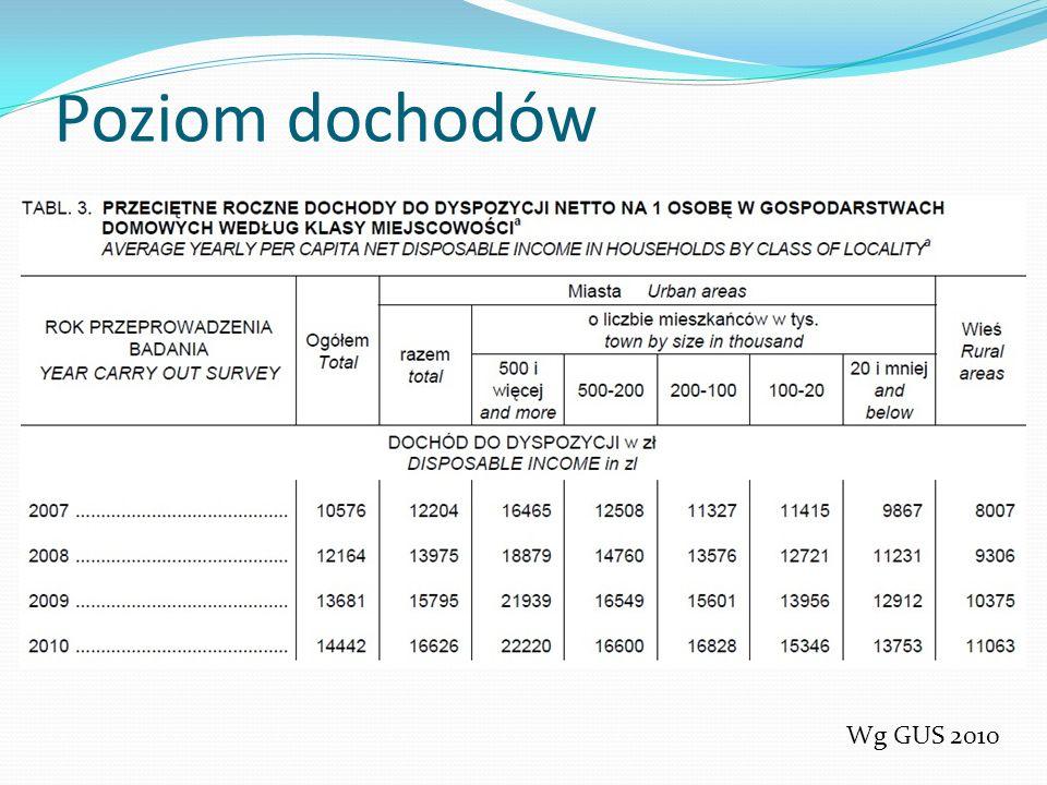 Poziom dochodów Wg GUS 2010