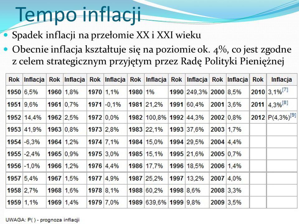 Główne przyczyny inflacji Import inflacji wraz ze wzrostem cen artykułów importowanych przez dany kraj następuje wzrost kosztów produkcji, a co za tym idzie wzrost cen Dotyczy to głównie importu paliw płynnych Gwałtowny wzrost kosztów produkcji Wzrost cen żywności i usług Niezrównoważony budżet państwa Zadłużenie głównych przedsiębiorstw w danym sektorze Wzrost zagregowanego popytu w gospodarce