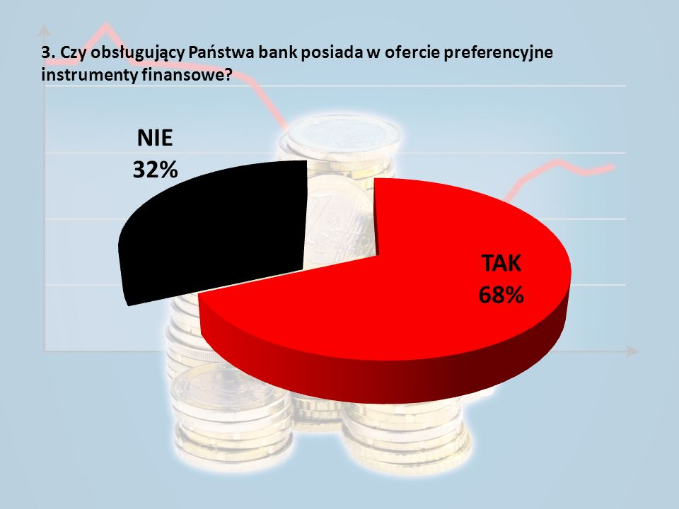 3. Czy obsługujący Państwa bank posiada w ofercie preferencyjne instrumenty finansowe?