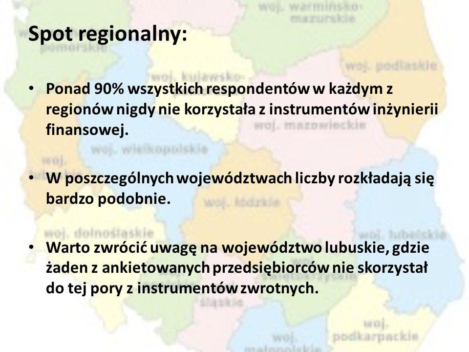 Spot regionalny: Ponad 90% wszystkich respondentów w każdym z regionów nigdy nie korzystała z instrumentów inżynierii finansowej. W poszczególnych woj