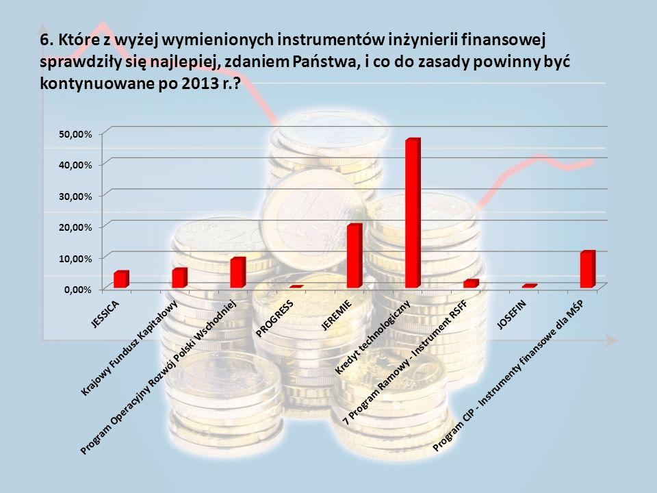 6. Które z wyżej wymienionych instrumentów inżynierii finansowej sprawdziły się najlepiej, zdaniem Państwa, i co do zasady powinny być kontynuowane po