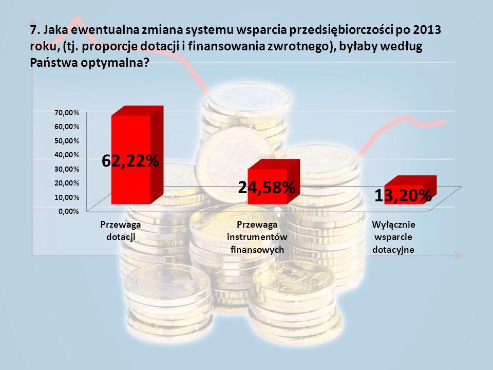 7. Jaka ewentualna zmiana systemu wsparcia przedsiębiorczości po 2013 roku, (tj. proporcje dotacji i finansowania zwrotnego), byłaby według Państwa op