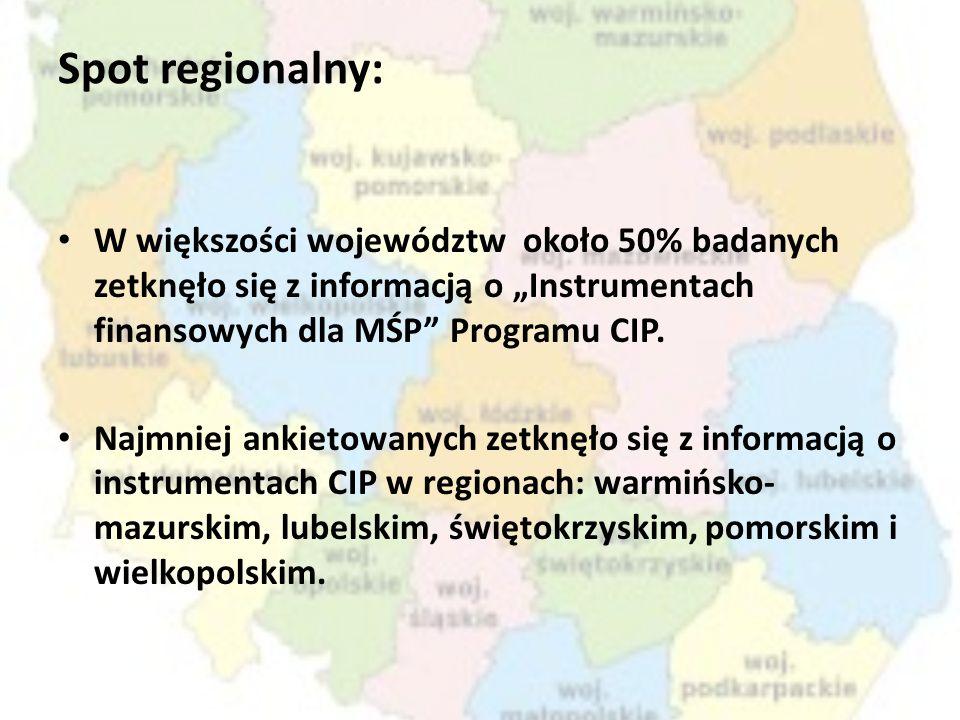 Spot regionalny: W większości województw około 50% badanych zetknęło się z informacją o Instrumentach finansowych dla MŚP Programu CIP. Najmniej ankie