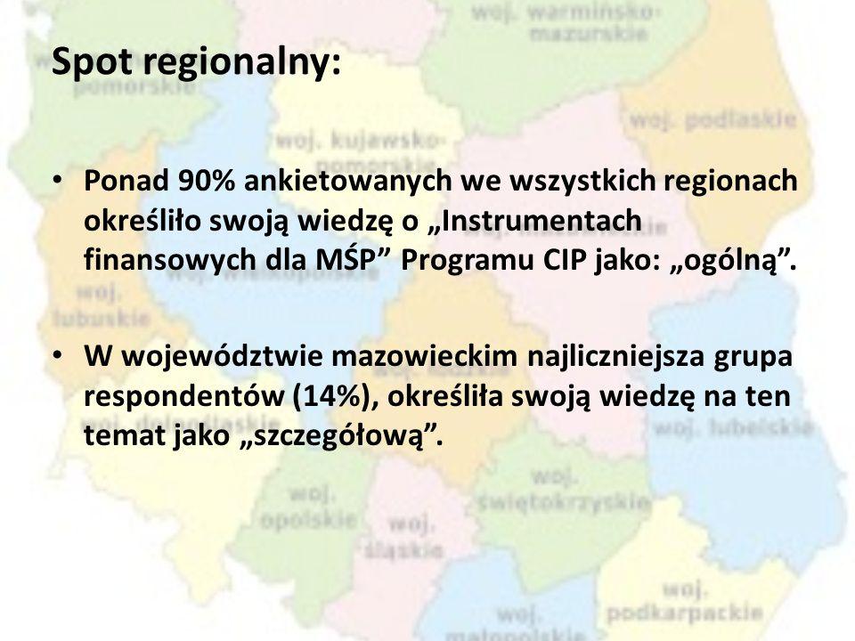 Spot regionalny: Ponad 90% ankietowanych we wszystkich regionach określiło swoją wiedzę o Instrumentach finansowych dla MŚP Programu CIP jako: ogólną.