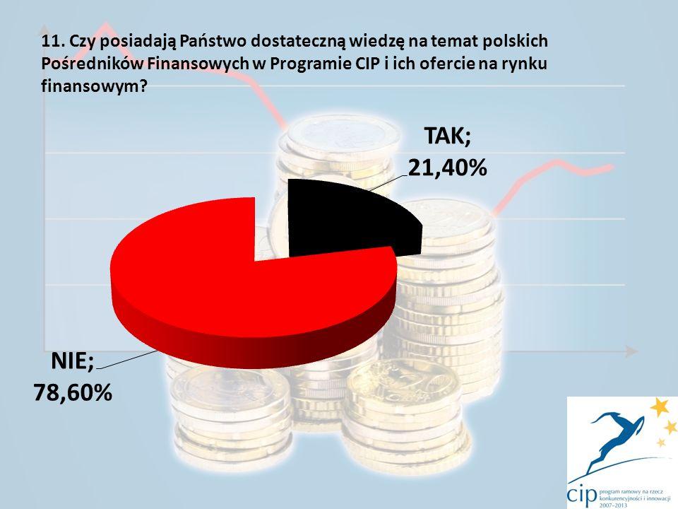 11. Czy posiadają Państwo dostateczną wiedzę na temat polskich Pośredników Finansowych w Programie CIP i ich ofercie na rynku finansowym?