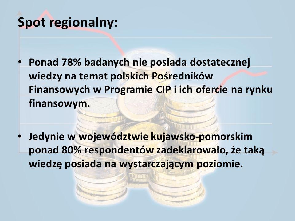 Spot regionalny: Ponad 78% badanych nie posiada dostatecznej wiedzy na temat polskich Pośredników Finansowych w Programie CIP i ich ofercie na rynku f