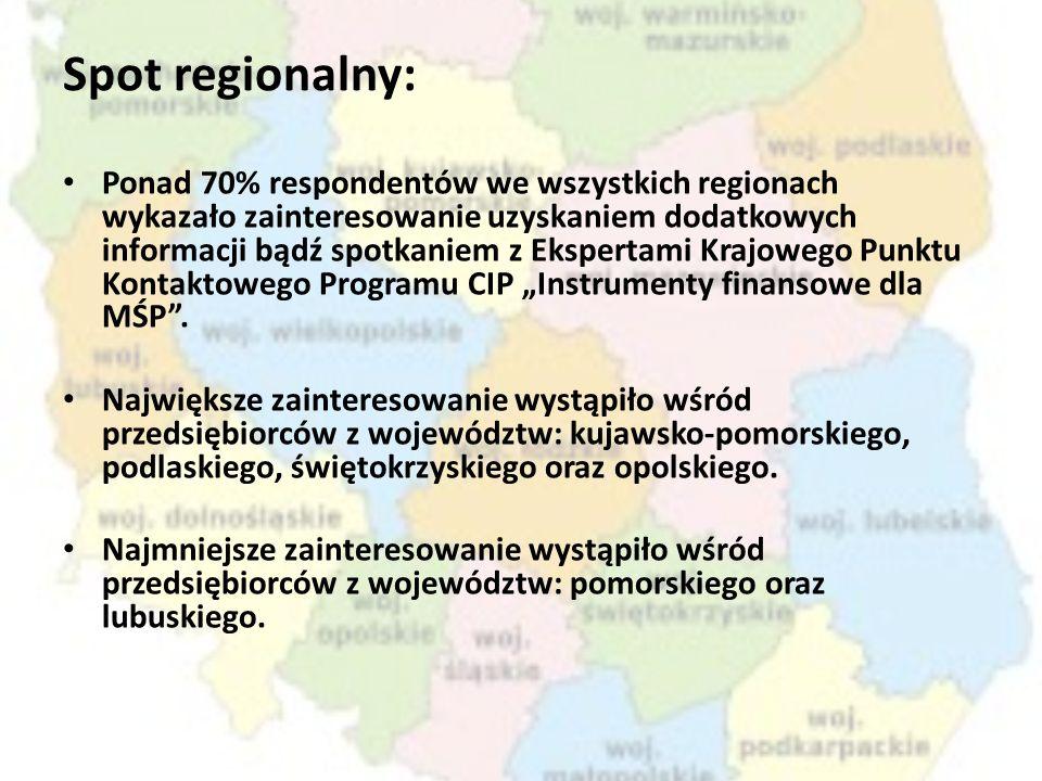 Spot regionalny: Ponad 70% respondentów we wszystkich regionach wykazało zainteresowanie uzyskaniem dodatkowych informacji bądź spotkaniem z Ekspertam