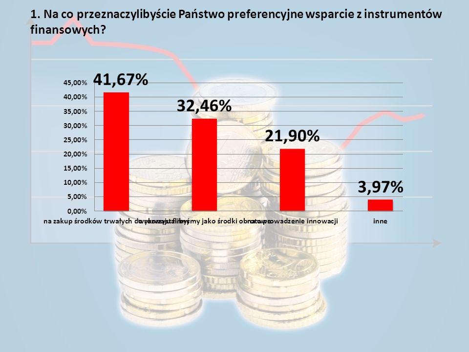 1. Na co przeznaczylibyście Państwo preferencyjne wsparcie z instrumentów finansowych?