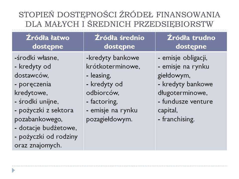 STOPIEŃ DOSTĘPNOŚCI ŹRÓDEŁ FINANSOWANIA DLA MAŁYCH I ŚREDNICH PRZEDSIĘBIORSTW Źródła łatwo dostępne Źródła średnio dostępne Źródła trudno dostępne -środki własne, - kredyty od dostawców, - poręczenia kredytowe, - środki unijne, - pożyczki z sektora pozabankowego, - dotacje budżetowe, - pożyczki od rodziny oraz znajomych.