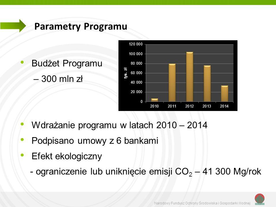 Narodowy Fundusz Ochrony Środowiska i Gospodarki Wodnej Parametry Programu Budżet Programu – 300 mln zł Wdrażanie programu w latach 2010 – 2014 Podpis