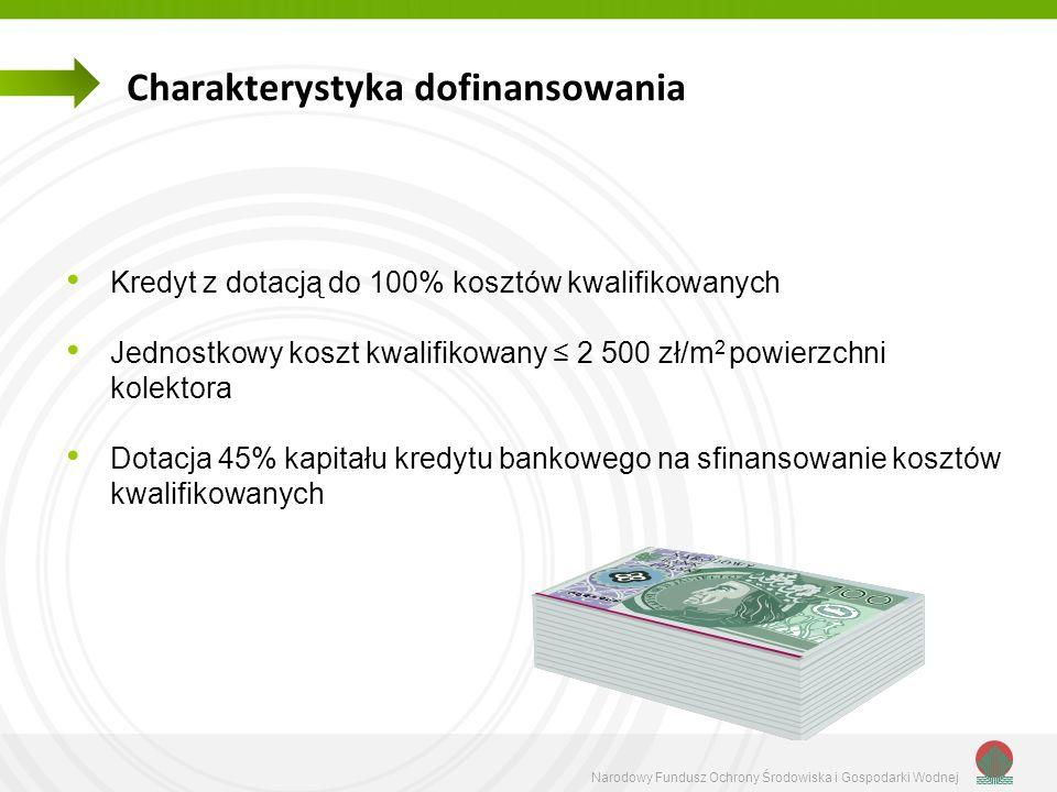Narodowy Fundusz Ochrony Środowiska i Gospodarki Wodnej Charakterystyka dofinansowania Kredyt z dotacją do 100% kosztów kwalifikowanych Jednostkowy ko