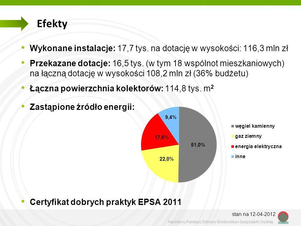 Narodowy Fundusz Ochrony Środowiska i Gospodarki Wodnej Efekty Wykonane instalacje: 17,7 tys. na dotację w wysokości: 116,3 mln zł Przekazane dotacje: