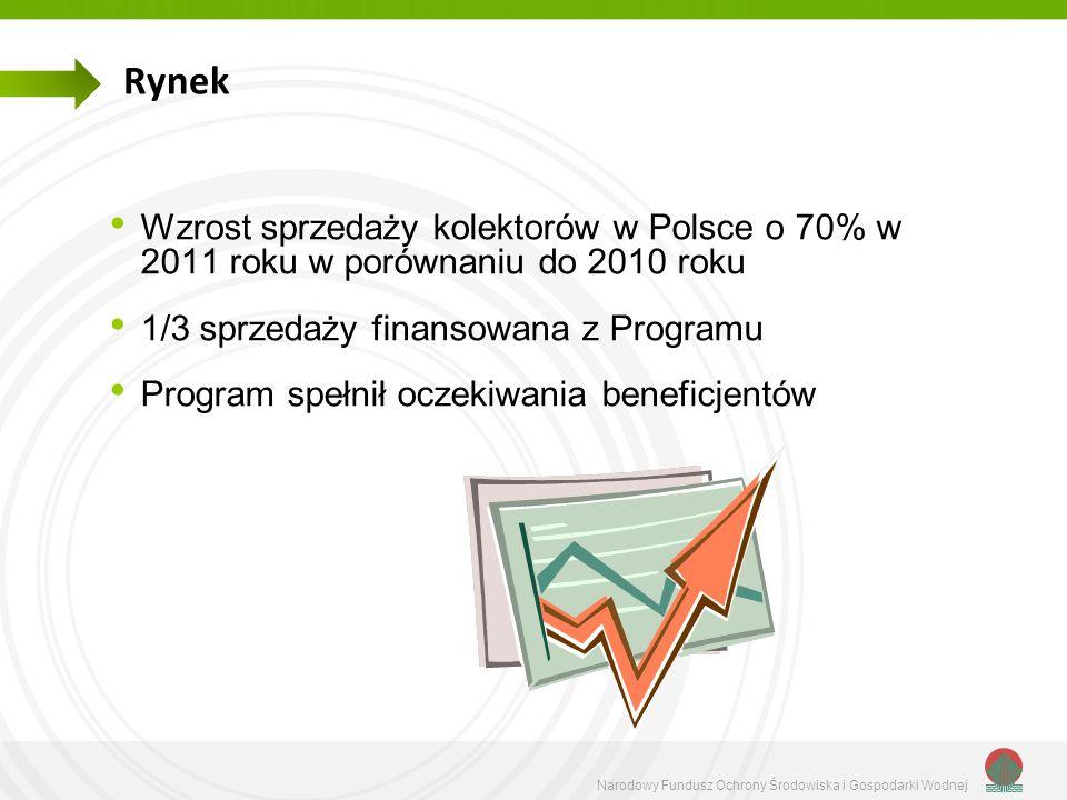Narodowy Fundusz Ochrony Środowiska i Gospodarki Wodnej Rynek Wzrost sprzedaży kolektorów w Polsce o 70% w 2011 roku w porównaniu do 2010 roku 1/3 spr