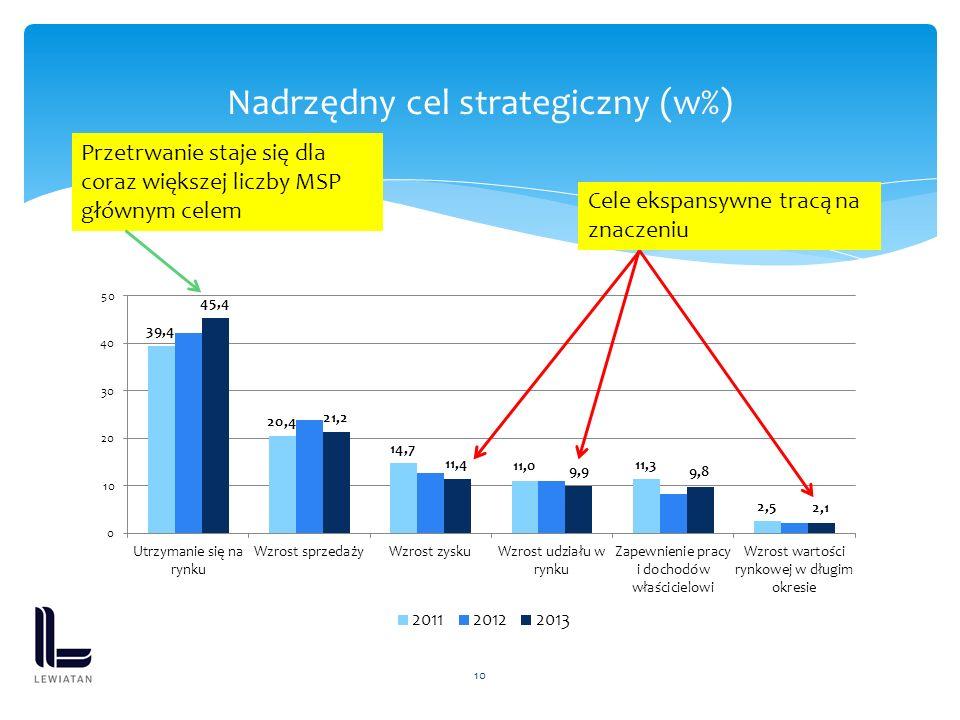 10 Nadrzędny cel strategiczny (w%) Przetrwanie staje się dla coraz większej liczby MSP głównym celem Cele ekspansywne tracą na znaczeniu