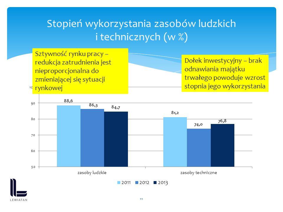 11 Stopień wykorzystania zasobów ludzkich i technicznych (w %) Sztywność rynku pracy – redukcja zatrudnienia jest nieproporcjonalna do zmieniającej si