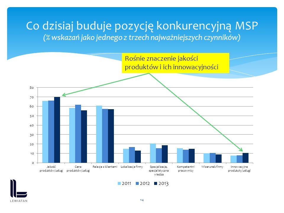 14 Co dzisiaj buduje pozycję konkurencyjną MSP (% wskazań jako jednego z trzech najważniejszych czynników) Rośnie znaczenie jakości produktów i ich in