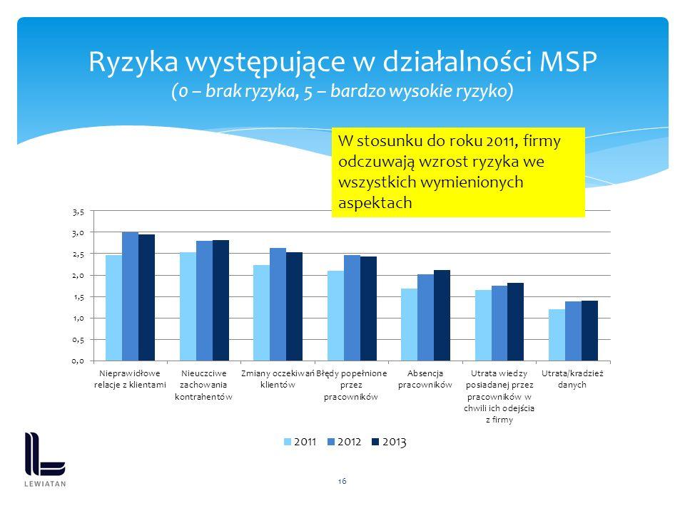 16 Ryzyka występujące w działalności MSP (0 – brak ryzyka, 5 – bardzo wysokie ryzyko) W stosunku do roku 2011, firmy odczuwają wzrost ryzyka we wszystkich wymienionych aspektach