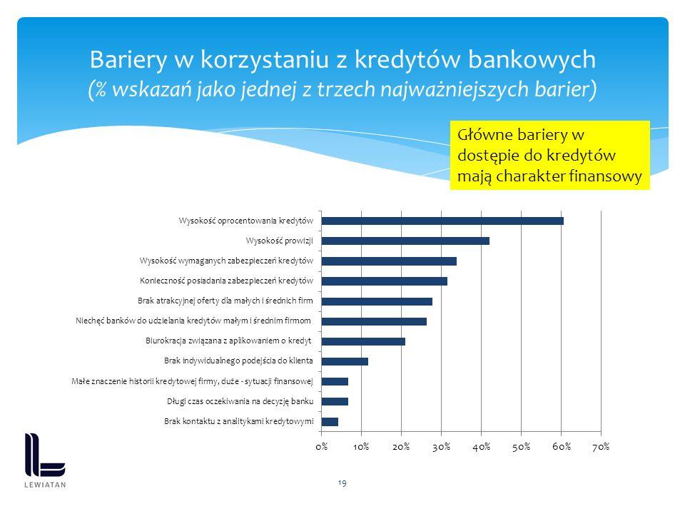 19 Bariery w korzystaniu z kredytów bankowych (% wskazań jako jednej z trzech najważniejszych barier) Główne bariery w dostępie do kredytów mają charakter finansowy