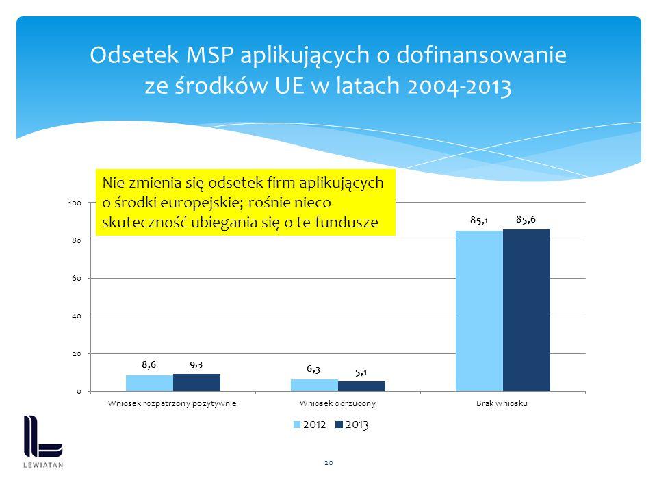 20 Odsetek MSP aplikujących o dofinansowanie ze środków UE w latach 2004-2013 Nie zmienia się odsetek firm aplikujących o środki europejskie; rośnie nieco skuteczność ubiegania się o te fundusze
