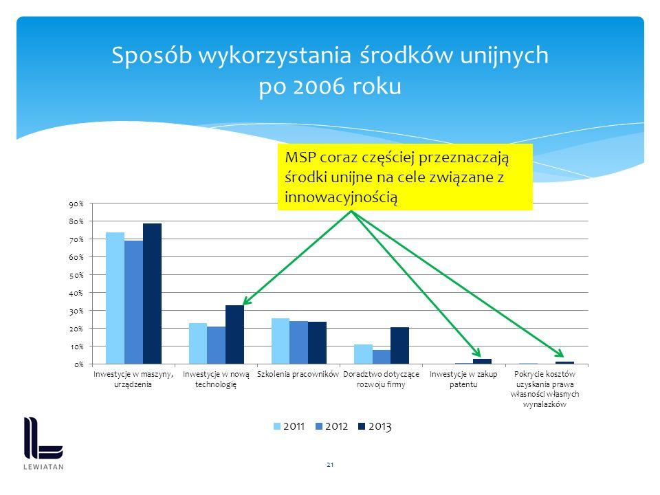 21 Sposób wykorzystania środków unijnych po 2006 roku MSP coraz częściej przeznaczają środki unijne na cele związane z innowacyjnością