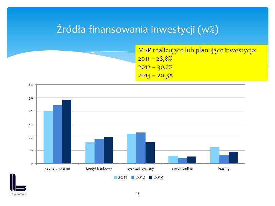 23 Źródła finansowania inwestycji (w%) MSP realizujące lub planujące inwestycje: 2011 – 28,8% 2012 – 30,2% 2013 – 20,3%