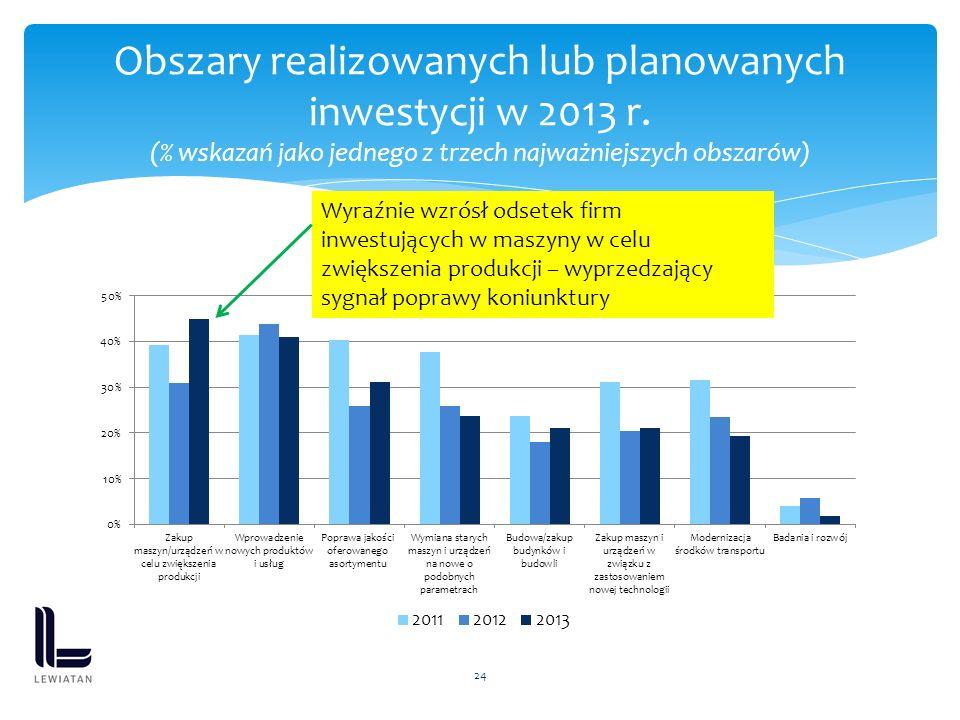 24 Obszary realizowanych lub planowanych inwestycji w 2013 r. (% wskazań jako jednego z trzech najważniejszych obszarów) Wyraźnie wzrósł odsetek firm