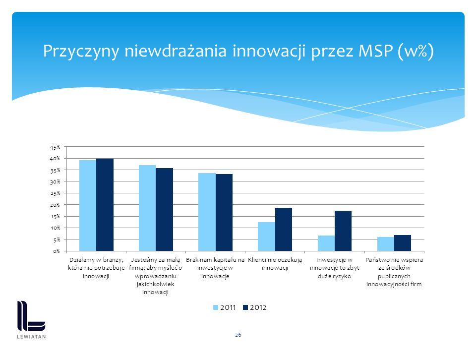 26 Przyczyny niewdrażania innowacji przez MSP (w%)