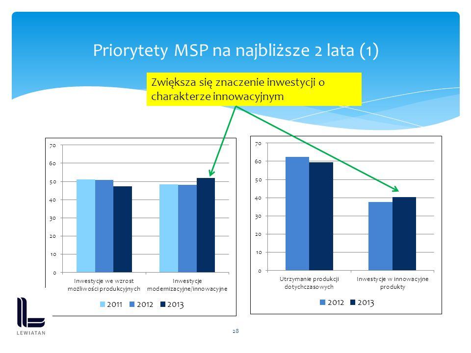 28 Priorytety MSP na najbliższe 2 lata (1) Zwiększa się znaczenie inwestycji o charakterze innowacyjnym