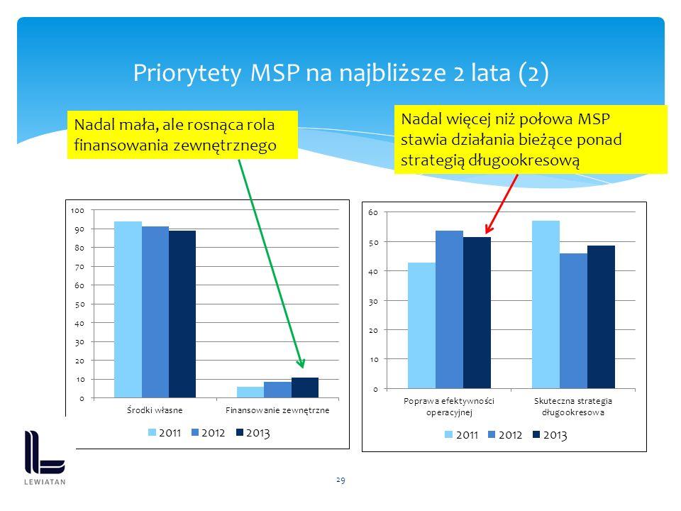 29 Priorytety MSP na najbliższe 2 lata (2) Nadal mała, ale rosnąca rola finansowania zewnętrznego Nadal więcej niż połowa MSP stawia działania bieżące