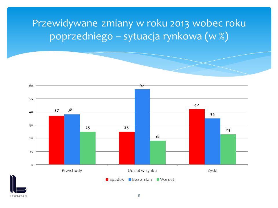 5 Przewidywane zmiany w roku 2013 wobec roku poprzedniego – sytuacja rynkowa (w %)