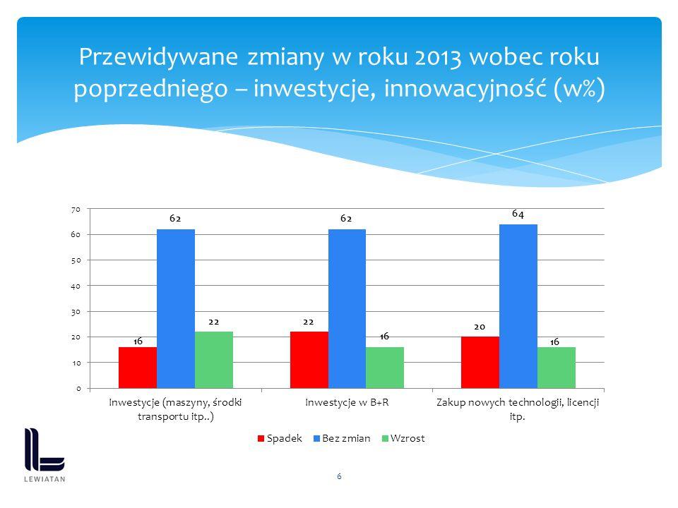 6 Przewidywane zmiany w roku 2013 wobec roku poprzedniego – inwestycje, innowacyjność (w%)