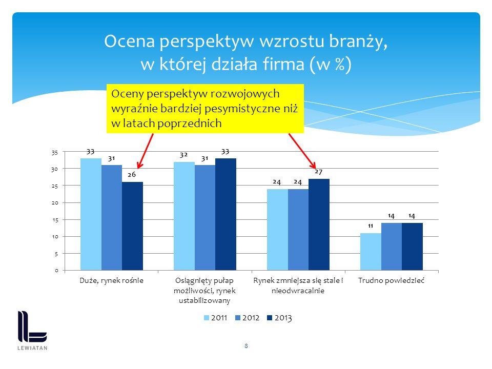 8 Ocena perspektyw wzrostu branży, w której działa firma (w %) Oceny perspektyw rozwojowych wyraźnie bardziej pesymistyczne niż w latach poprzednich