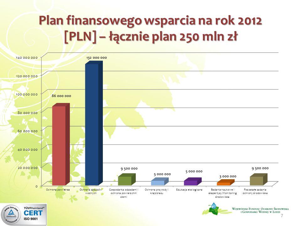 Plan finansowego wsparcia na rok 2012 [PLN] – łącznie plan 250 mln zł 7